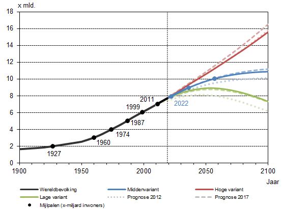 Schattingen van de historische en prognose in drie varianten van de toekomstige omvang van de wereldbevolking van 1900 tot 2100