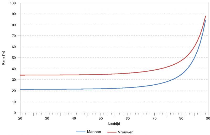 Figuur 1. De kans om 90 jaar of ouder te worden naar leeftijd en geslacht*, 2015