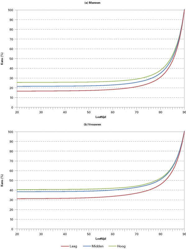 Figuur 2. De kans om 90 jaar of ouder te worden naar leeftijd en opleidingsniveau*, voor mannen en vrouwen, 2015