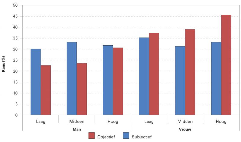Figuur 3. De inschatting van de kans om 90 jaar of ouder te worden (subjectief) versus de geschatte kans om 90 jaar of ouder te worden op basis van de huidige sterftecijfers (objectief) naar geslacht en opleidingsniveau, 2015