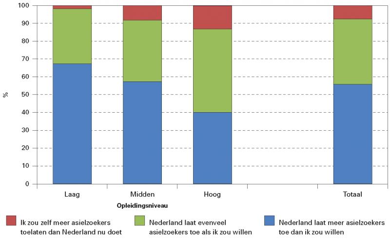 Figuur 2. Eigen inschatting over verhouding toegelaten asielzoekers door Nederland en eigen keuze naar opleidingsniveau (%)