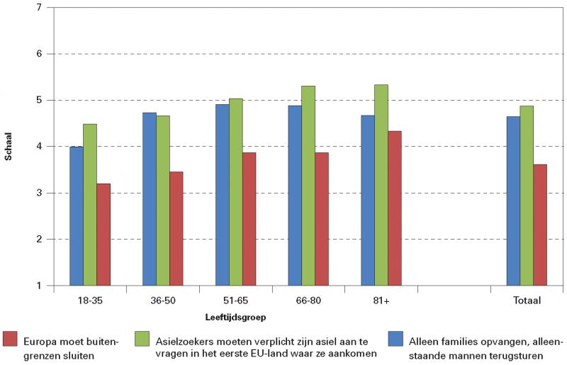 Figuur 5. Opvattingen van Nederlanders over beleidsmaatregelen naar leeftijd (1 = Nederland moet dit zeker niet volgen; 7 = Nederland moet dit zeker wel volgen)