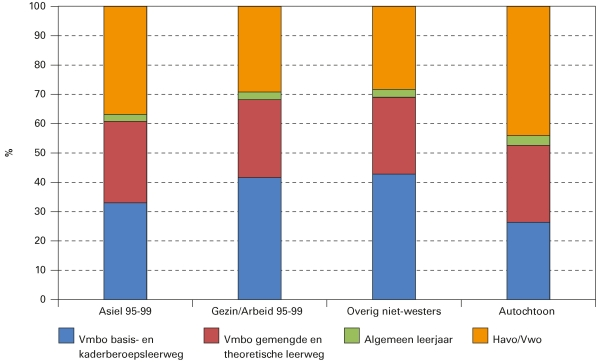 Figuur 2. Onderwijsniveau in het derde leerjaar voortgezet onderwijs van kinderen van in de periode 1995-1999 naar Nederland gekomen asielmigranten, andere migranten en autochtone Nederlanders