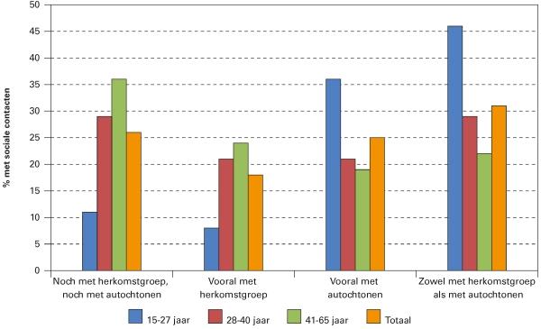 Figuur 3. Sociale contacten van in de periode 1995-1999 naar Nederland gekomen asielmigranten naar leeftijd, 2009
