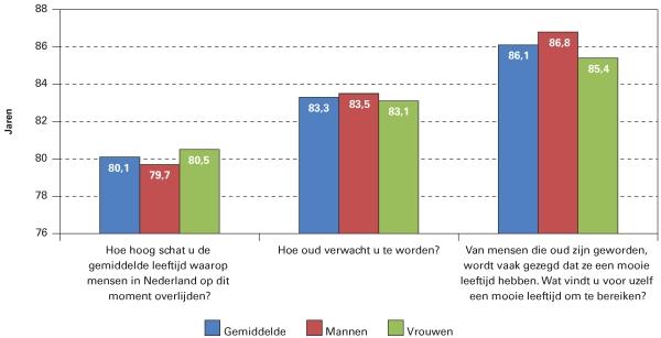 Opvattingen over gemiddelde en eigen levensverwachting en de gewenste levensduur (in jaren) in Nederland, naar geslacht