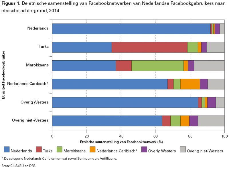 Figuur 1. De etnische samenstelling van Facebooknetwerken van Nederlandse Facebookgebruikers naar etnische achtergrond, 2014