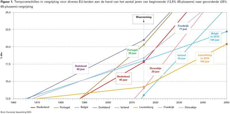 Figuur 1. Tempoverschillen in vergrijzing voor diverse EU-landen aan de hand van het aantal jaren van beginnende (12,5% 65-plussers) naar gevorderde (25% 65-plussers) vergrijzing