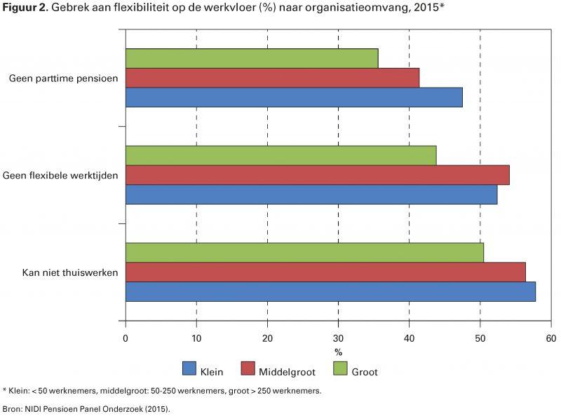 Figuur 2. Gebrek aan flexibiliteit op de werkvloer (%) naar organisatieomvang, 2015