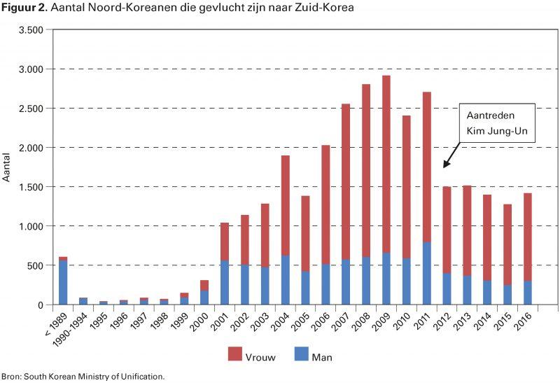 Figuur 2. Aantal Noord-Koreanen die gevlucht zijn naar Zuid-Korea