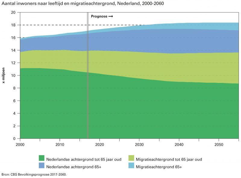 Aantal inwoners naar leeftijd en migratieachtergrond, Nederland, 2000-2060