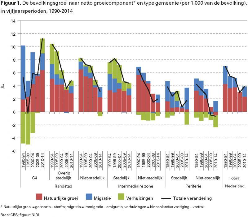 Figuur 1. De bevolkingsgroei naar netto groeicomponent* en type gemeente (per 1.000 van de bevolking), in vijfjaarsperioden, 1990-2014
