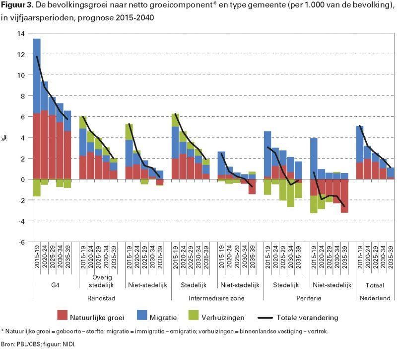 Figuur 3. De bevolkingsgroei naar netto groeicomponent* en type gemeente (per 1.000 van de bevolking), in vijfjaarsperioden, prognose 2015-2040