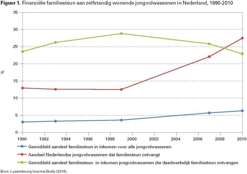 Figuur 1. Financiële familiesteun aan zelfstandig wonende jongvolwassenen in Nederland, 1990-2010