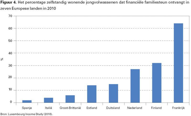 Figuur 4. Het percentage zelfstandig wonende jongvolwassenen dat financiële familiesteun ontvangt in zeven Europese landen in 2010