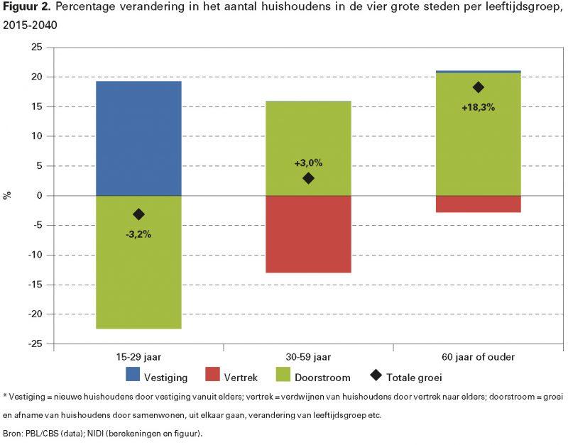 Figuur 2. Percentage verandering in het aantal huishoudens in de vier grote steden per leeftijdsgroep, 2015 2040