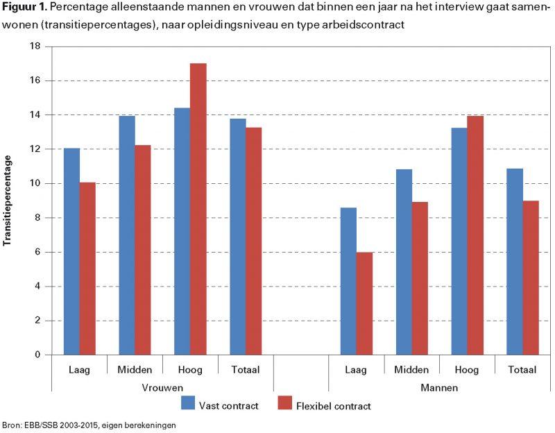 Figuur 1. Percentage alleenstaande mannen en vrouwen dat binnen een jaar na het interview gaat samenwonen (transitiepercentages), naar opleidingsniveau en type arbeidscontract