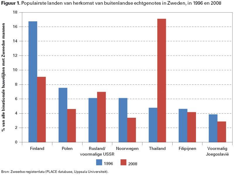 Figuur 1. Populairste landen van herkomst van buitenlandse echtgenotes in Zweden, in 1996 en 2008