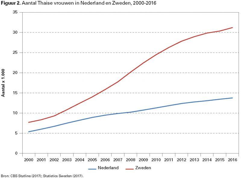 Figuur 2. Aantal Thaise vrouwen in Nederland en Zweden, 2000-2016