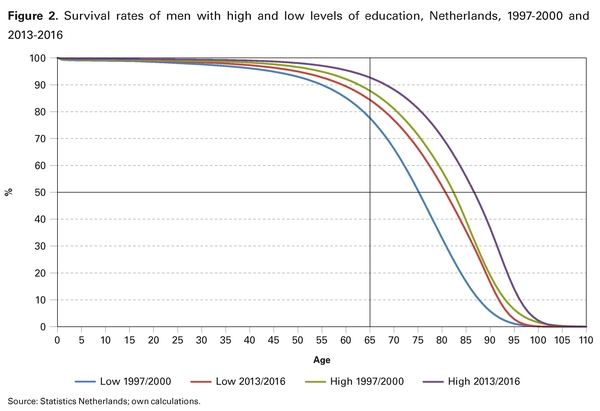 Figure 2. Survival rates of men with high and low levels of education, Netherlands, 1997-2000 and 2013-2016