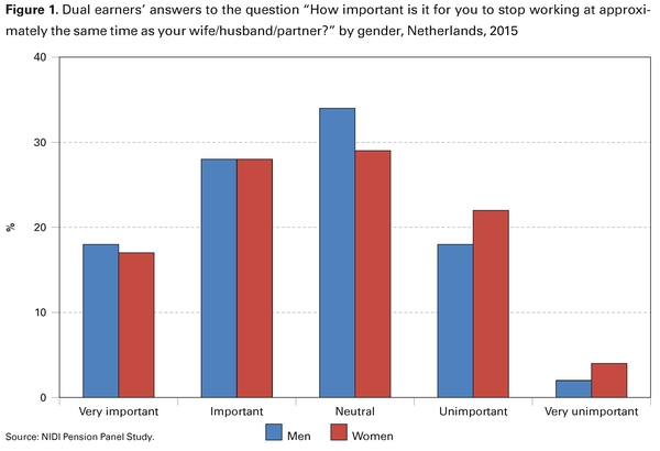 """Figure 1.Dual earners' answers to the question """"How important is it for you to stop working at approximately the same time as your wife/husband/partner?"""" by gender, Netherlands, 2015"""