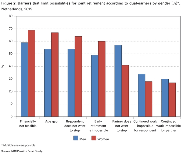 Figure 2. Barriers that limit possibilities for joint retirement according to dual-earners by gender (%)*, Netherlands, 2015