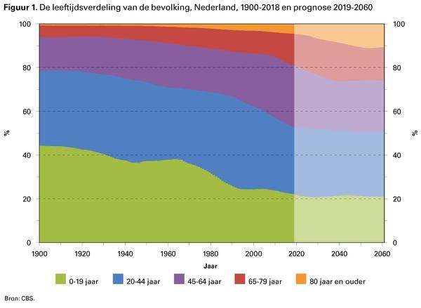 Figuur 1. De leeftijdsverdeling van de bevolking, Nederland, 1900-2018 en prognose 2019-2060