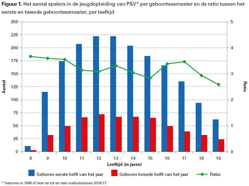 Figuur 1. Het aantal spelers in de jeugdopleiding van PSV per geboortesemester en de ratio tussen het eerste en tweede geboortesemester, per leeftijd