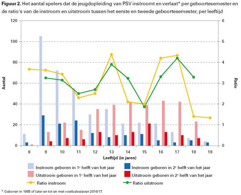 Figuur 2. Het aantal spelers dat de jeugdopleiding van PSV instroomt en verlaat* per geboortesemester en de ratio's van de instroom en uitstroom tussen het eerste en tweede geboortesemester, per leeftijd