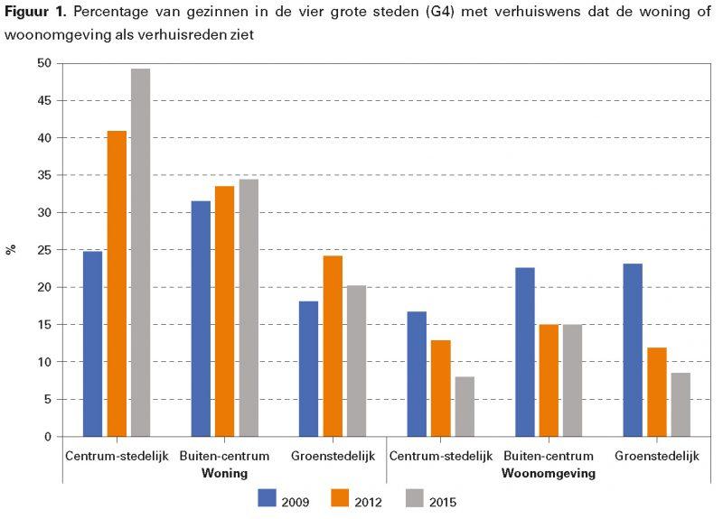 Figuur 1. Percentage van gezinnen in de vier grote steden (G4) met verhuiswens dat de woning of woonomgeving als verhuisreden ziet