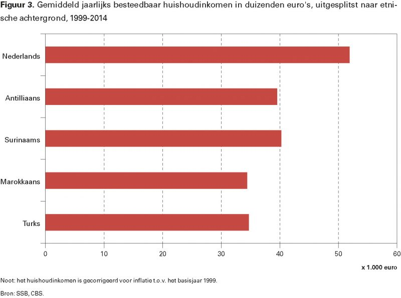 Figuur 3. Gemiddeld jaarlijks besteedbaar huishoudinkomen in duizenden euro's, uitgesplitst naar etnische achtergrond, 1999-2014