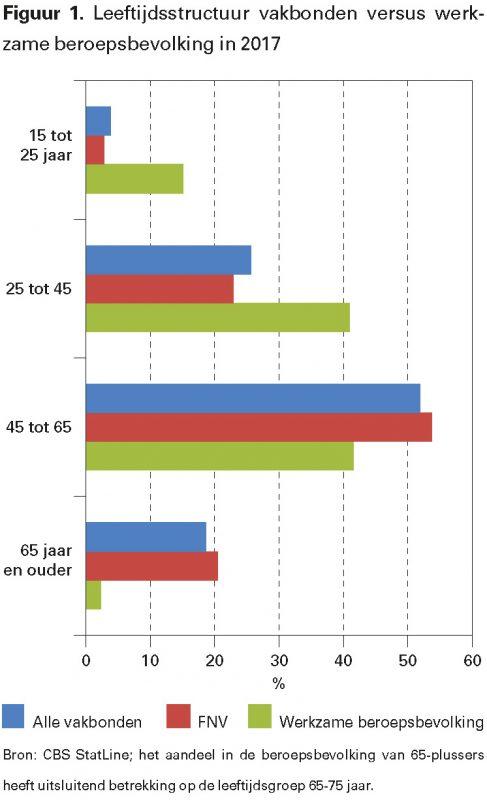 Figuur 1. Leeftijdsstructuur vakbonden versus werkzame beroepsbevolking in 2017