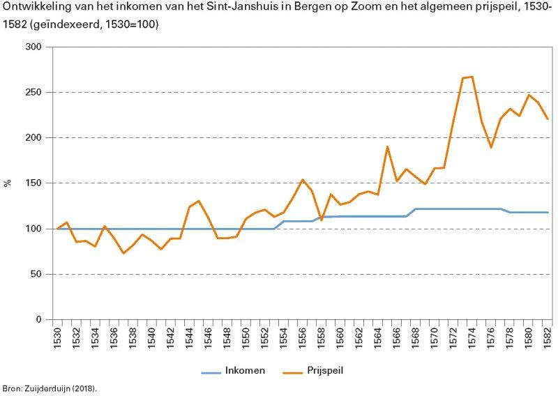 Ontwikkeling van het inkomen van het Sint-Janshuis in Bergen op Zoom en het algemeen prijspeil, 1530-1582 (geïndexeerd, 1530=100)