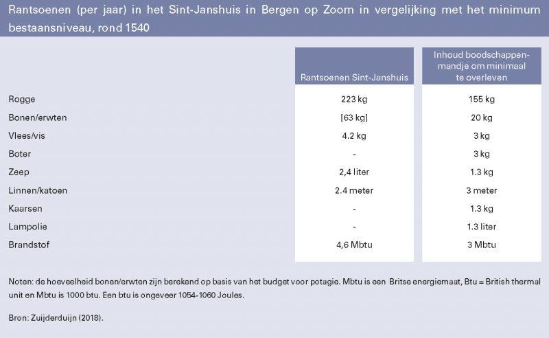 Rantsoenen (per jaar) in het Sint-Janshuis in Bergen op Zoom in vergelijking met het minimum bestaansniveau, rond 1540