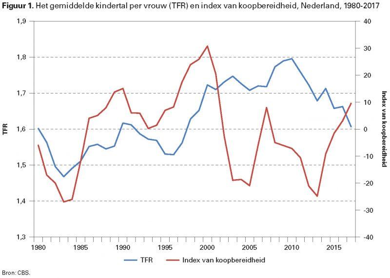 Figuur 1. Het gemiddelde kindertal per vrouw (TFR) en index van koopbereidheid, Nederland, 1980-2017
