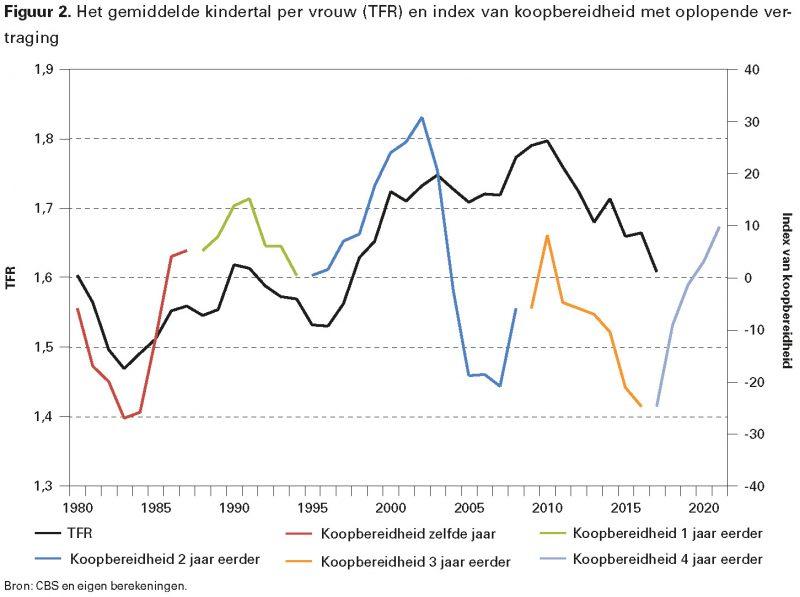 Figuur 2. Het gemiddelde kindertal per vrouw (TFR) en index van koopbereidheid met oplopende vertraging