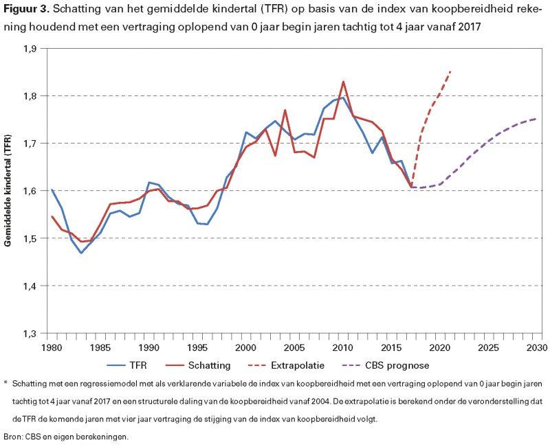 Figuur 3. Schatting van het gemiddelde kindertal (TFR) op basis van de index van koopbereidheid rekening houdend met een vertraging oplopend van 0 jaar begin jaren tachtig tot 4 jaar vanaf 2017