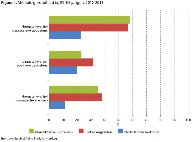 Figuur 4. Mentale gezondheid bij 55-64-jarigen, 2012-2013