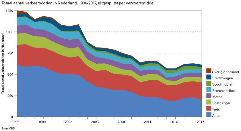 Totaal aantal verkeersdoden in Nederland, 1996-2017, uitgesplitst per vervoersmiddel
