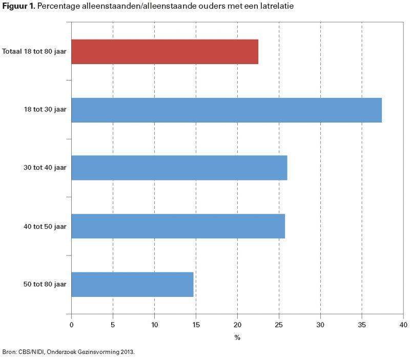 Figuur 1. Percentage alleenstaanden/alleenstaande ouders met een latrelatie