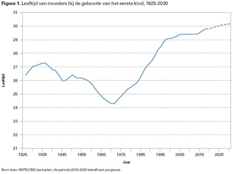 Figuur 1. Leeftijd van moeders bij de geboorte van het eerste kind, 1925-2030