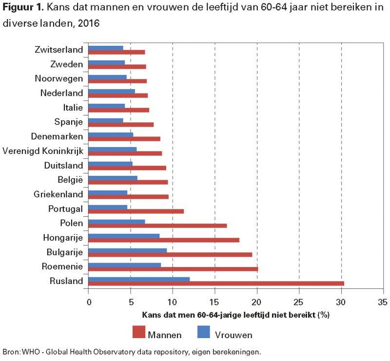 Figuur 1. Kans dat mannen en vrouwen de leeftijd van 60-64 jaar niet bereiken in diverse landen, 2016