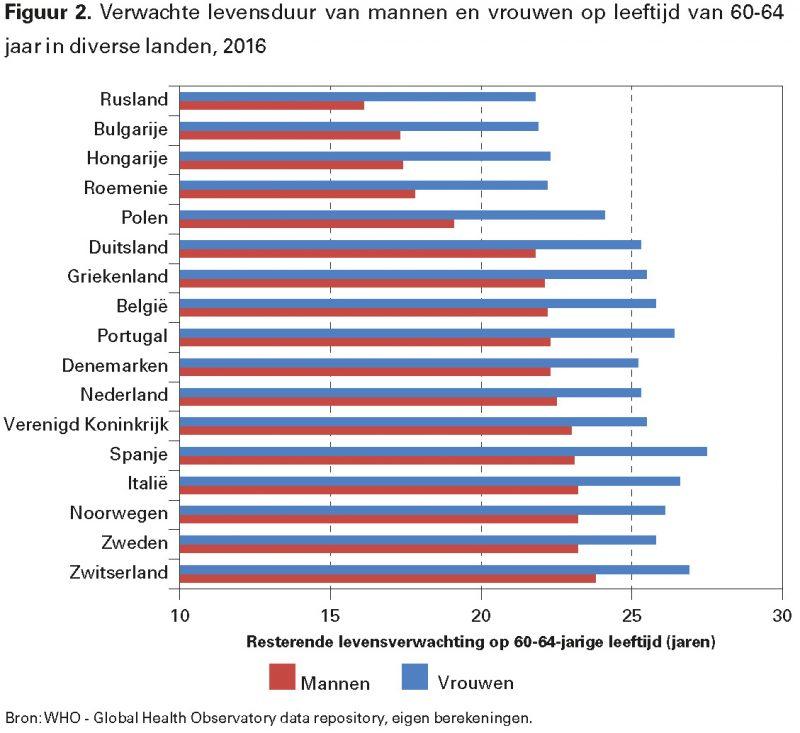 Figuur 2. Verwachte levensduur van mannen en vrouwen op leeftijd van 60-64 jaar in diverse landen, 2016