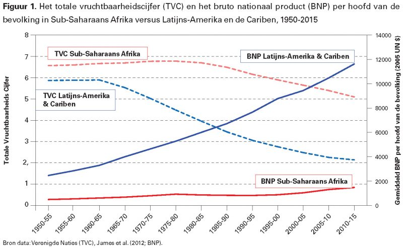Figuur 1. Het totale vruchtbaarheidscijfer (TVC) en het bruto nationaal product (BNP) per hoofd van de bevolking in Sub-Saharaans Afrika versus Latijns-Amerika en de Cariben, 1950-2015
