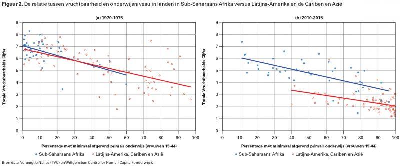 Figuur 2. De relatie tussen vruchtbaarheid en onderwijsniveau in landen in Sub-Saharaans Afrika versus Latijns-Amerika en de Cariben en Azië