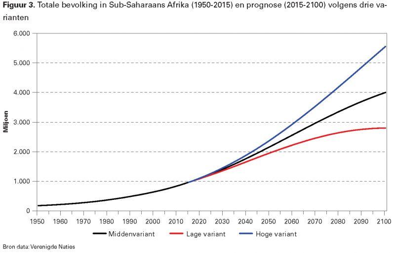 Figuur 3. Totale bevolking in Sub-Saharaans Afrika (1950-2015) en prognose (2015-2100) volgens drie varianten