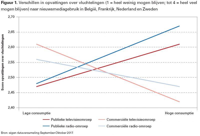 Figuur 1. Verschillen in opvattingen over vluchtelingen (1 = heel weinig mogen blijven; tot 4 = heel veel mogen blijven) naar nieuwsmediagebruik in België, Frankrijk, Nederland en Zweden