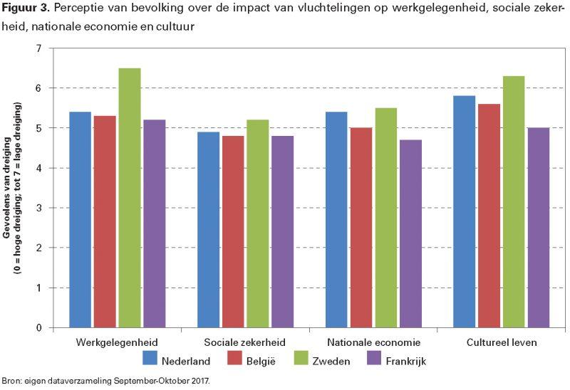Figuur 3. Perceptie van bevolking over de impact van vluchtelingen op werkgelegenheid, sociale zekerheid, nationale economie en cultuur