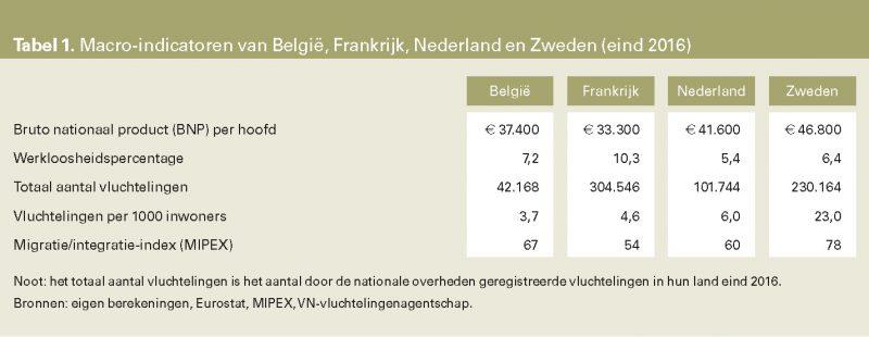 Tabel 1. Macro-indicatoren van België, Frankrijk, Nederland en Zweden (eind 2016)
