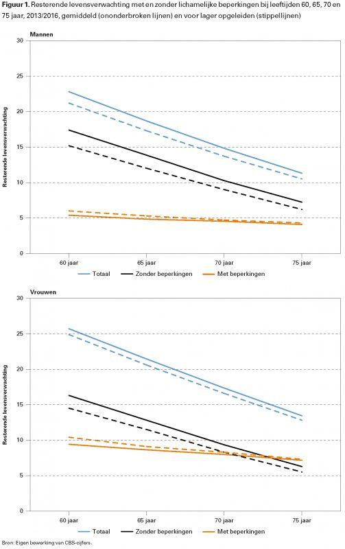 Figuur 1. Resterende levensverwachting met en zonder lichamelijke beperkingen bij leeftijden 60, 65, 70 en 75 jaar, 2013/2016, gemiddeld (ononderbroken lijnen) en voor lager opgeleiden (stippellijnen)