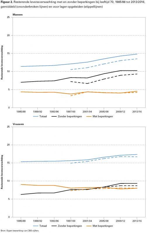 Figuur 2. Resterende levensverwachting met en zonder beperkingen bij leeftijd 70, 1985/88 tot 2013/2016, gemiddeld (ononderbroken lijnen) en voor lager opgeleiden (stippellijnen)